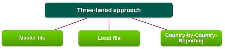 Beps Action 13 Re Examine Transfer Pricing Documentation Rodl Partner