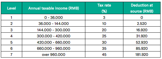 The revolution in China individual income tax law as of 2019