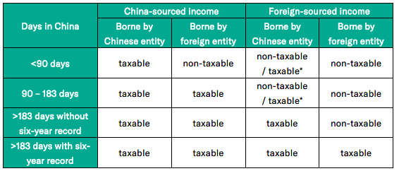 foreign investment enterprise and foreign enterprise income tax china